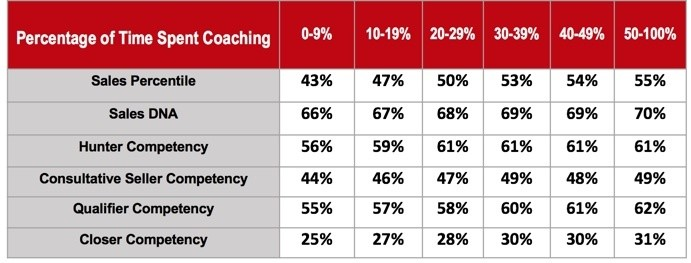 Sales percentile Chart in September 2018 for coaching